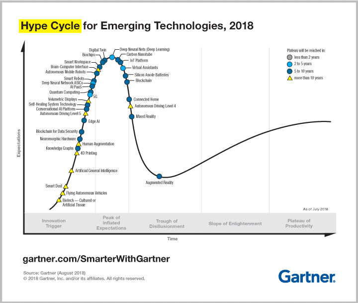 Blog-32-Gartner-Hype-Cycle-Emerging-Technologies-2018