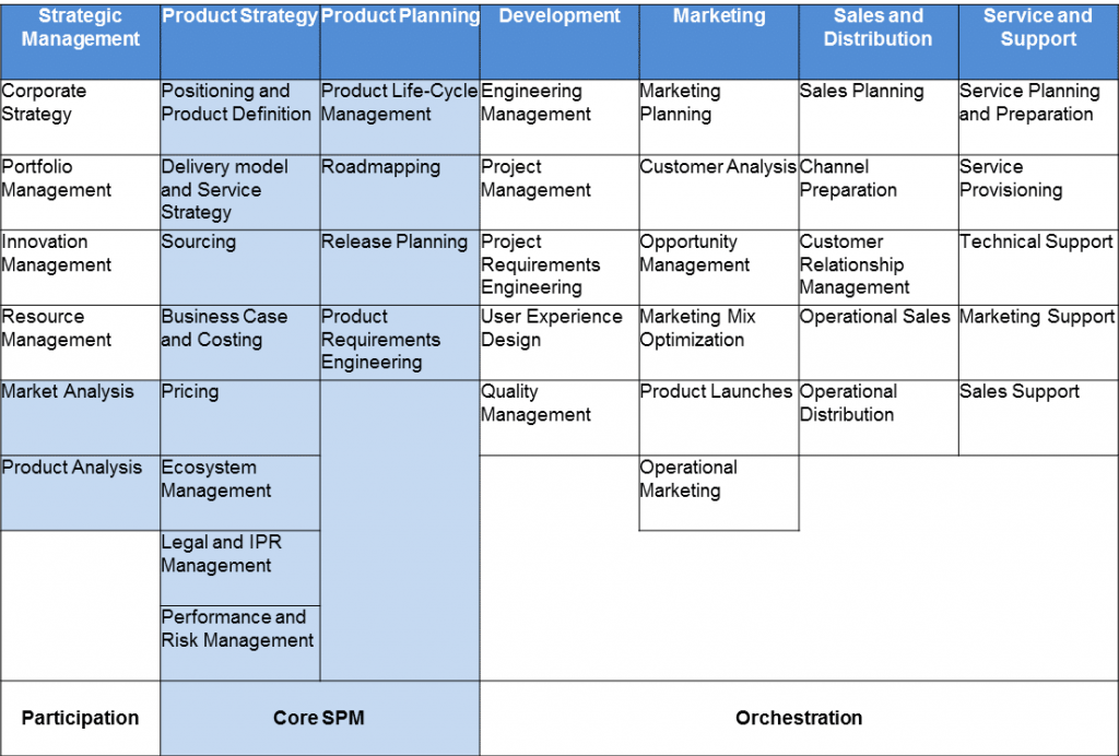 ISPMA-SPM-Framework-V.1.3