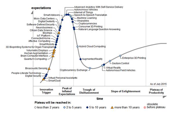 Blog-12-Gartner-HC-Emerging-Technologies