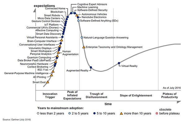 Blog-23-Gartner-HC-Emerging-Technologies