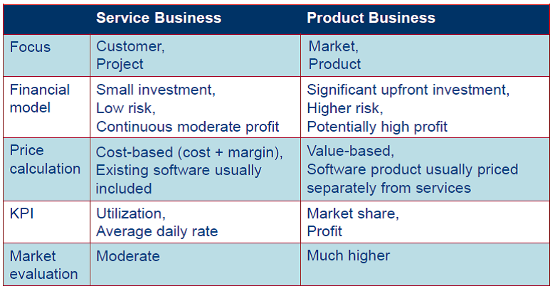 Blog-27-Service-vs-Product-Business