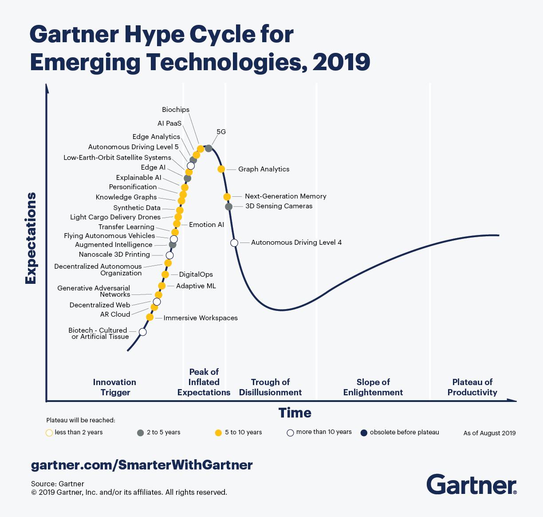 Blog 34 Gartner Hype Cycle Emerging Technologies 2019