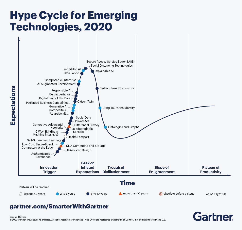 Blog 36 Gartner Hype Cycle Emerging Technologies 2020